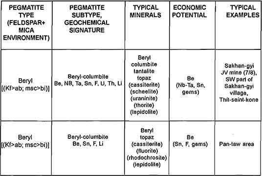 Archaean Chart