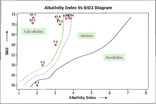 Plot of Wright's alkalinity index diagram image