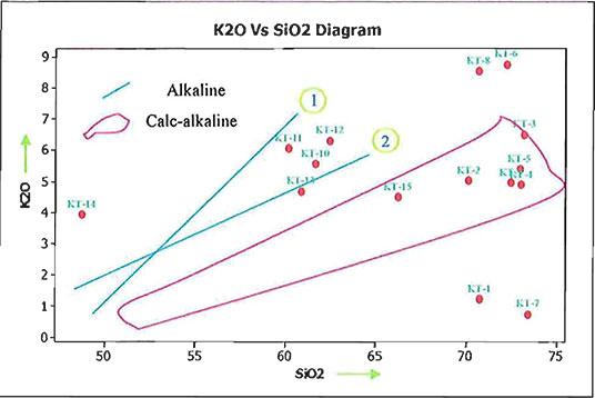 Ratio diagram image