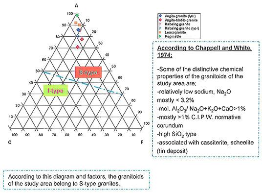 ACF diagram image