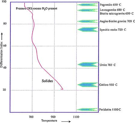Temperature-differentiation index diagram image