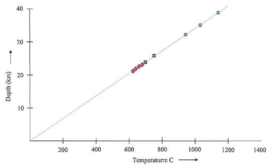 Schematic Depth-Temperature Relation diagram image