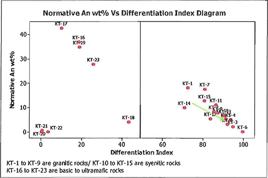 Percent anorthite in normative plagioclase plotted against the Thornton-Tuttle differentiation index diagram image