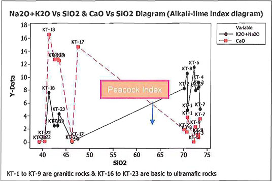 Alkali-lime index diagram image