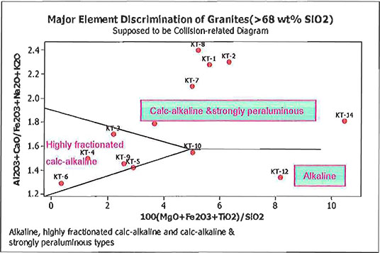 Element Discrimination diagram image