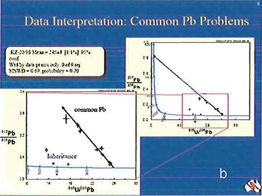 Data Interpretation: Common Pb Problems image