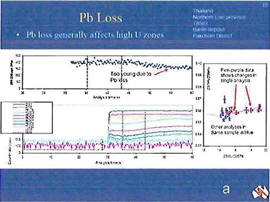 Pb Loss image