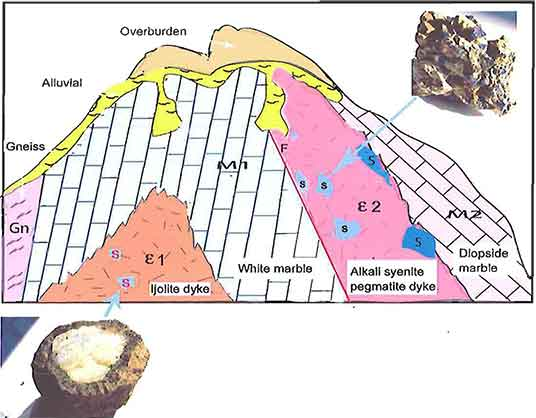 Thurein Taung Geological Sketch Model image