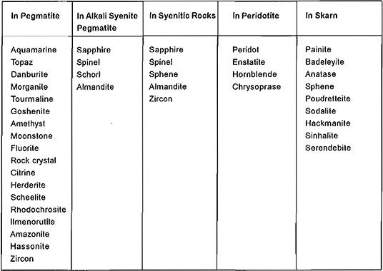 Types of Gemstones table imge