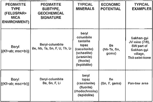 Classification table image