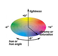 CIELAB Color Space diagram