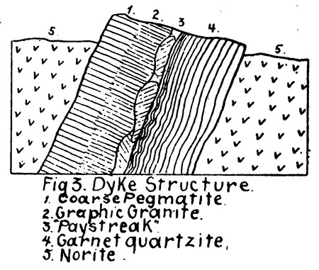 Dyke Structure diagram